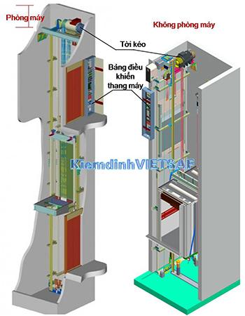 Cấu tạo thang máy có phòng máy và thang máy không phòng máy